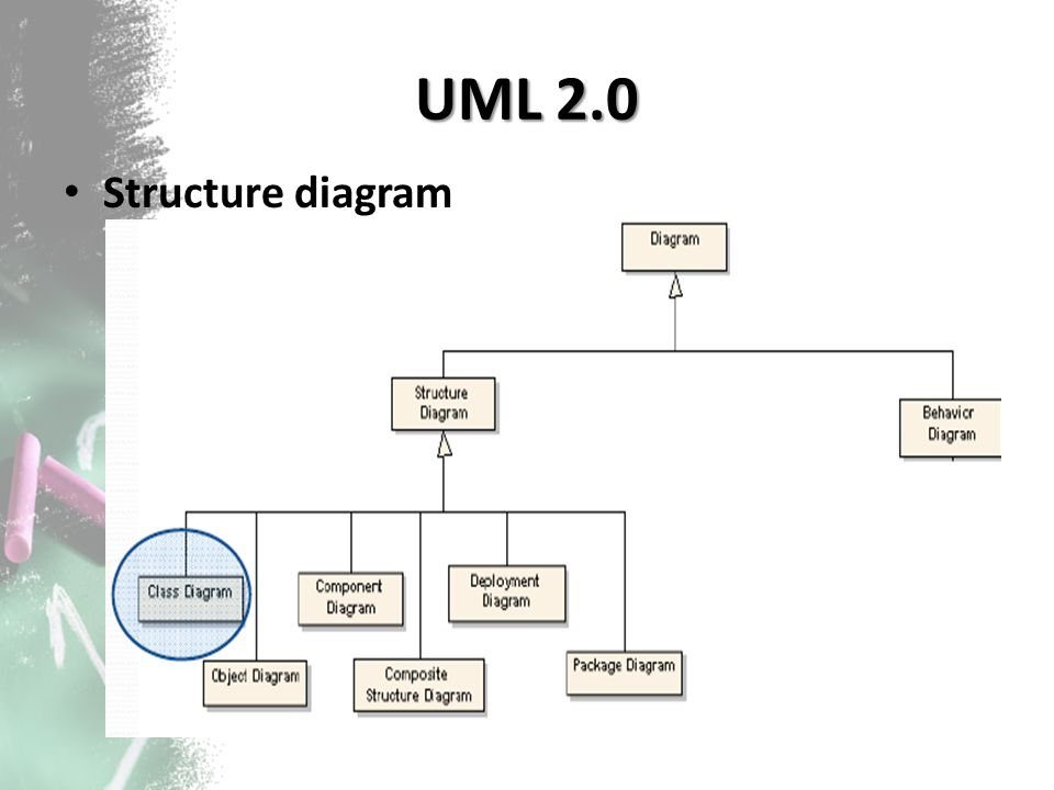When and how to use class diagram???
