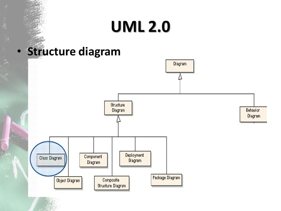 UML 2.0 Behaviour diagram