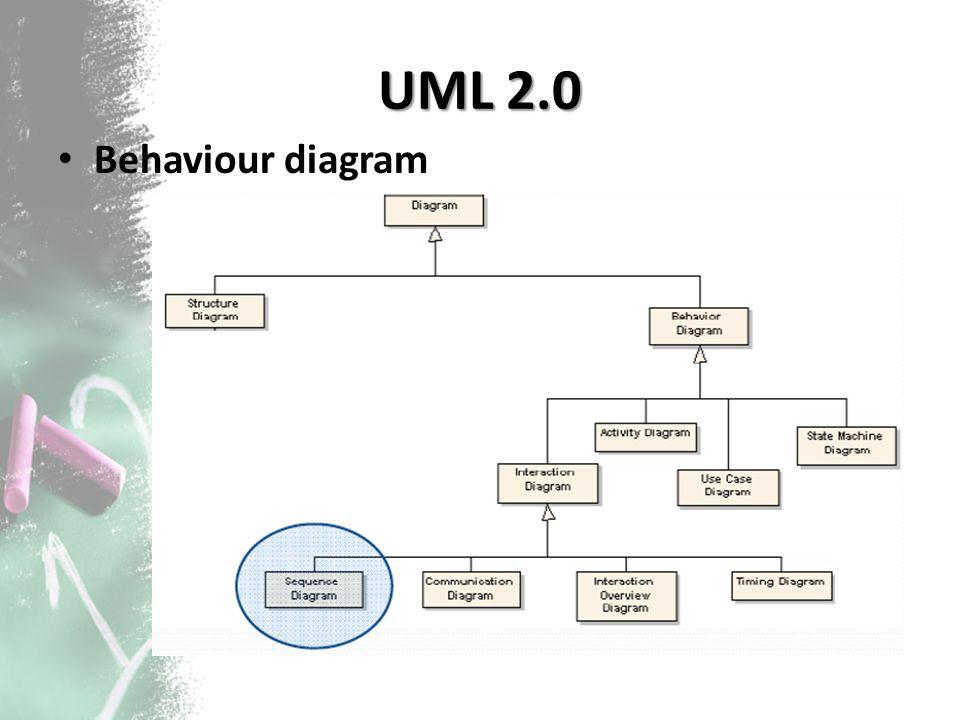 Class Diagram Class diagram menjelaskan jenis‐jenis objek dalam sistem dan berbagai jenis hubungan statis yang terdapat di antara objek‐objek tersebut.