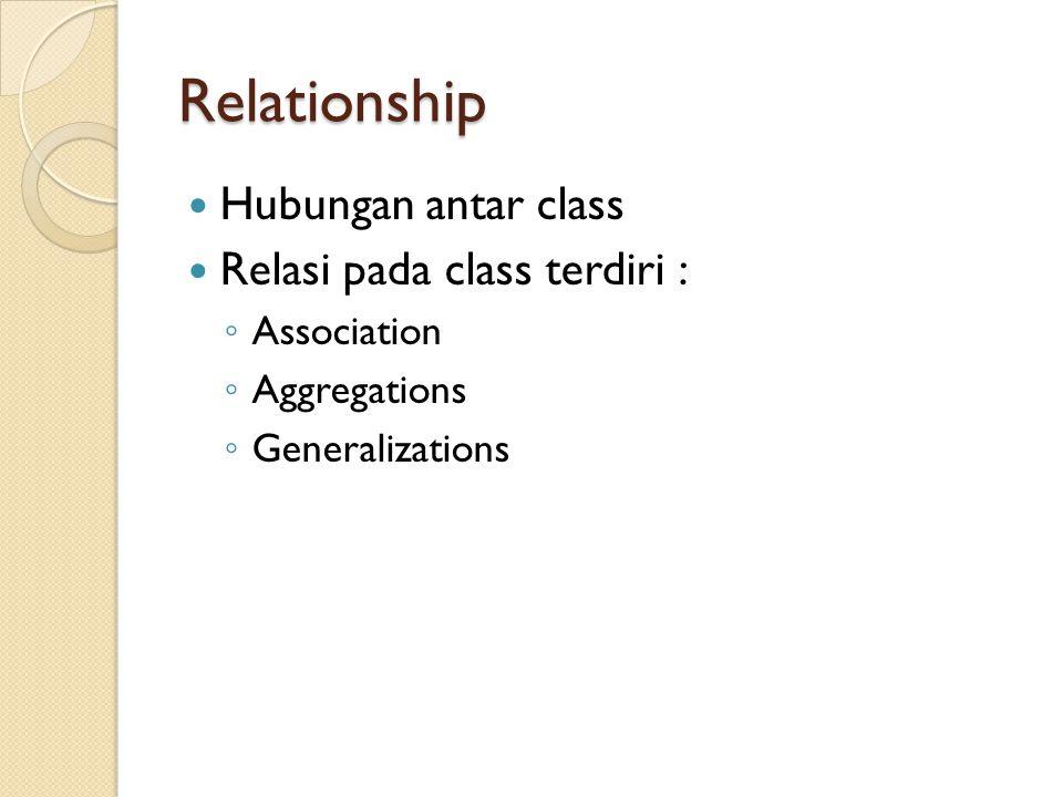 Relationship Hubungan antar class Relasi pada class terdiri : ◦ Association ◦ Aggregations ◦ Generalizations