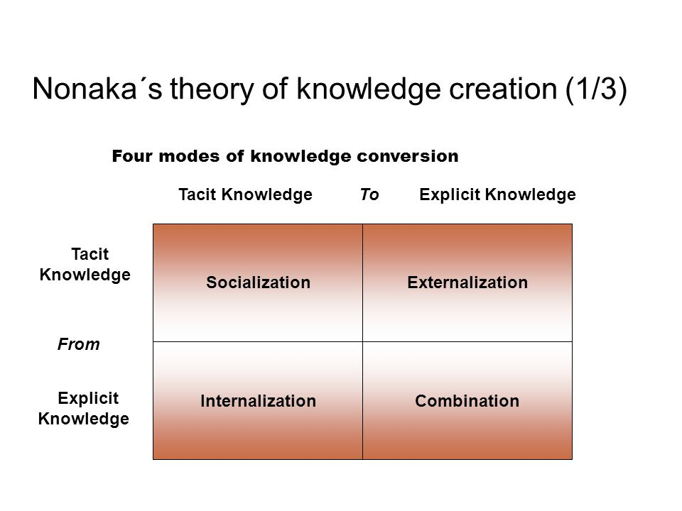 Nonaka´s theory of knowledge creation (1/3) Four modes of knowledge conversion Socialization Tacit Knowledge Explicit Knowledge To InternalizationCombination Externalization Tacit Knowledge Explicit Knowledge From
