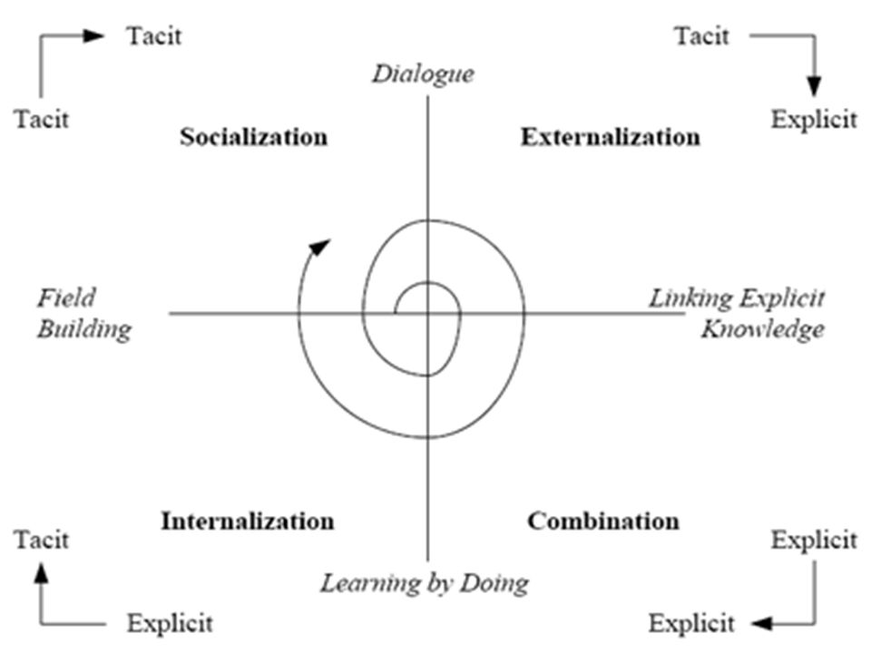Nonaka´s theory of knowledge creation (3/3) Organizational knowledge creation is a continuous and dynamic interaction between tacit and explicit knowledge Nonaka, I.