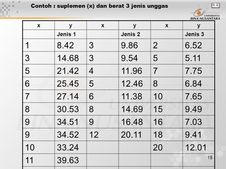 15 Contoh : suplemen (x) dan berat 3 jenis unggas xyxyxy Jenis 1Jenis 2Jenis 3 18.4239.8626.52 314.6839.5455.11 521.42411.9677.75 625.45512.4686.84 72