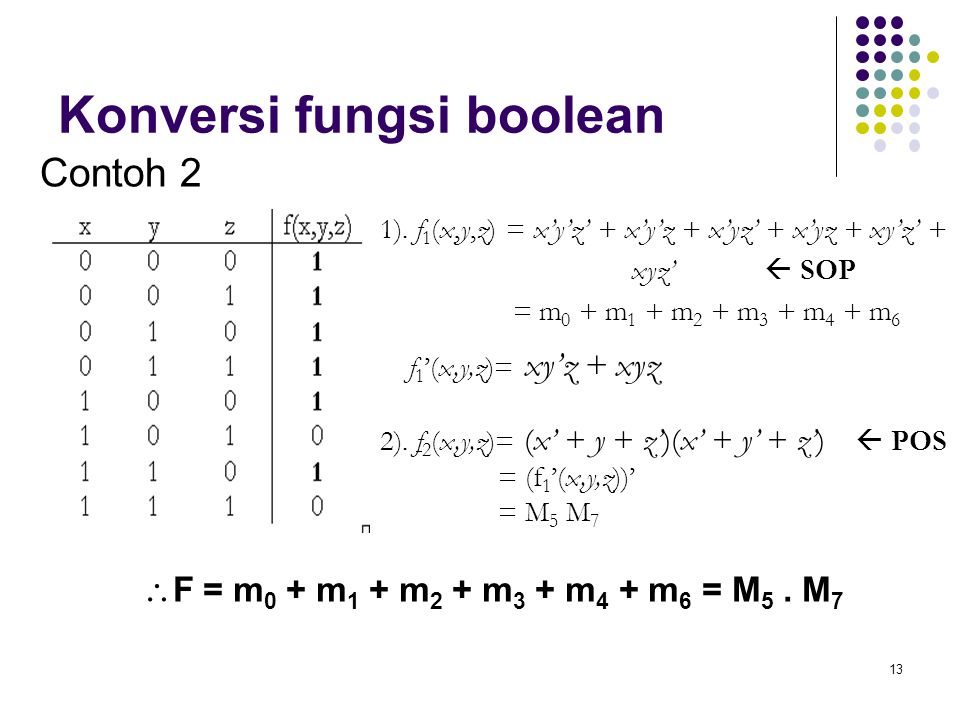 13 Konversi fungsi boolean 1). f 1 (x,y,z) = x'y'z' + x'y'z + x'yz' + x'yz + xy'z' + xyz'  SOP = m 0 + m 1 + m 2 + m 3 + m 4 + m 6 f 1 '(x,y,z)= xy'z