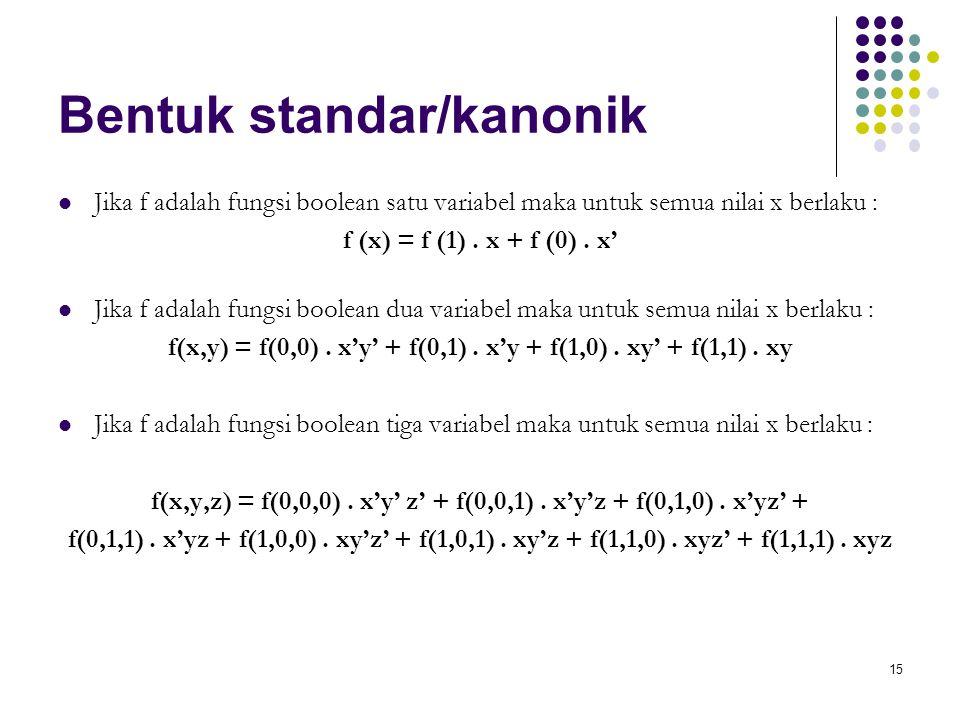 15 Bentuk standar/kanonik Jika f adalah fungsi boolean satu variabel maka untuk semua nilai x berlaku : f (x) = f (1). x + f (0). x' Jika f adalah fun