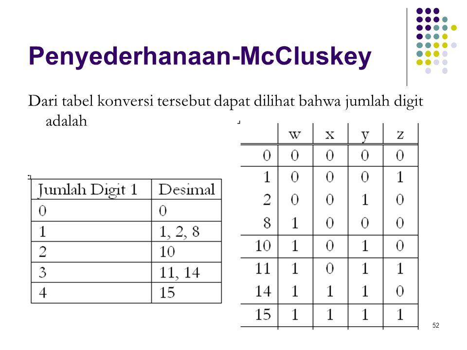 52 Penyederhanaan-McCluskey Dari tabel konversi tersebut dapat dilihat bahwa jumlah digit adalah