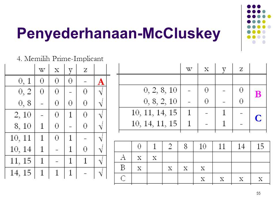 55 Penyederhanaan-McCluskey 4. Memilih Prime-Implicant A B C