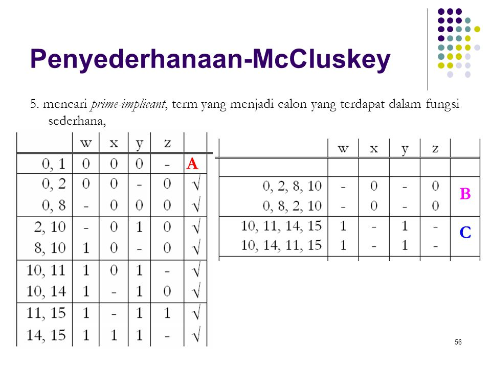 56 Penyederhanaan-McCluskey 5. mencari prime-implicant, term yang menjadi calon yang terdapat dalam fungsi sederhana, A B C