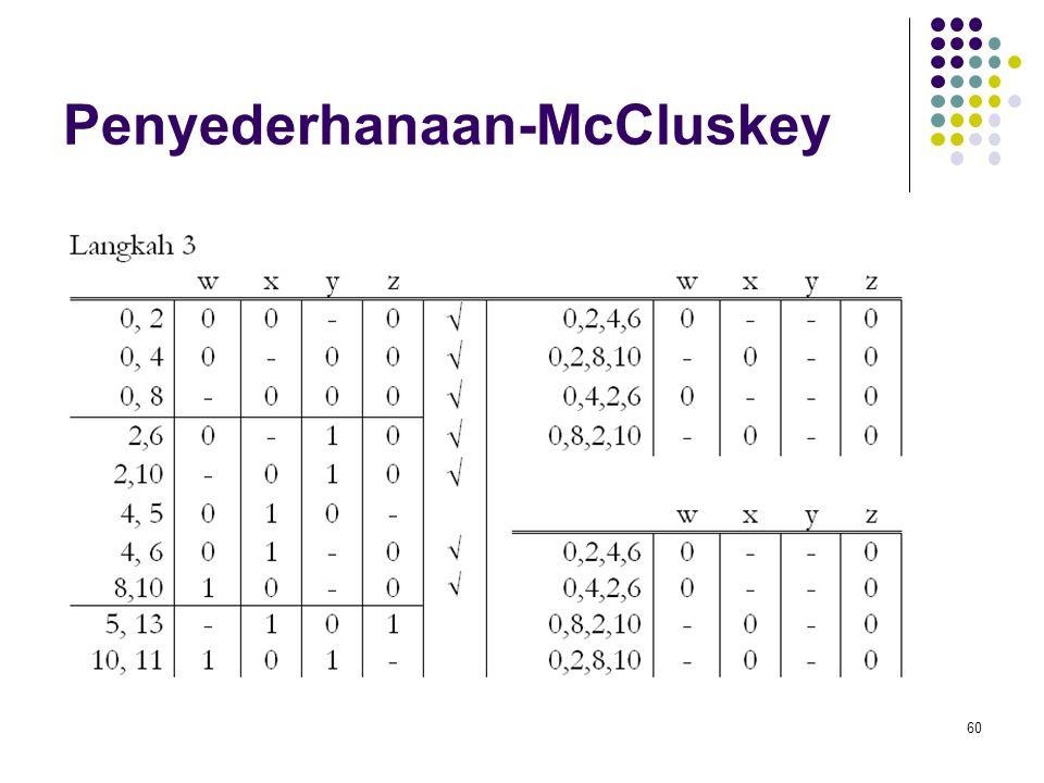 Penyederhanaan-McCluskey 60