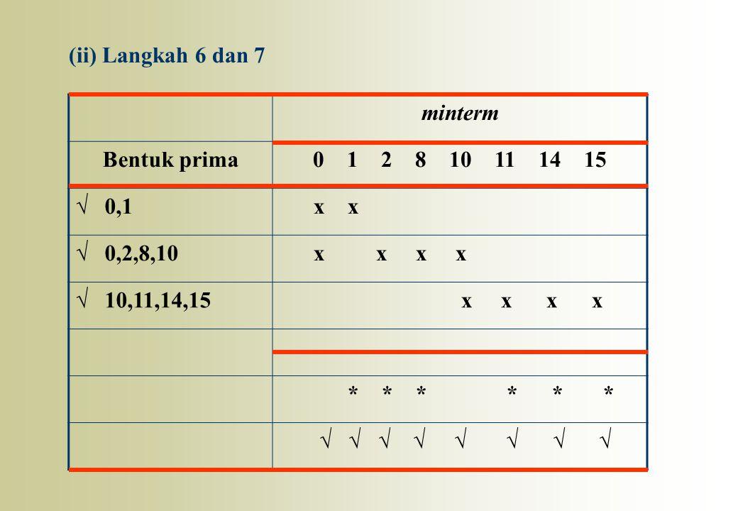 minterm Bentuk prima0 1 2 8 10 11 14 15 √ 0,1 x x √ 0,2,8,10 x x x x √ 10,11,14,15 x x x x * * * * * * √ √ √ √ √ √ √ √ (ii) Langkah 6 dan 7