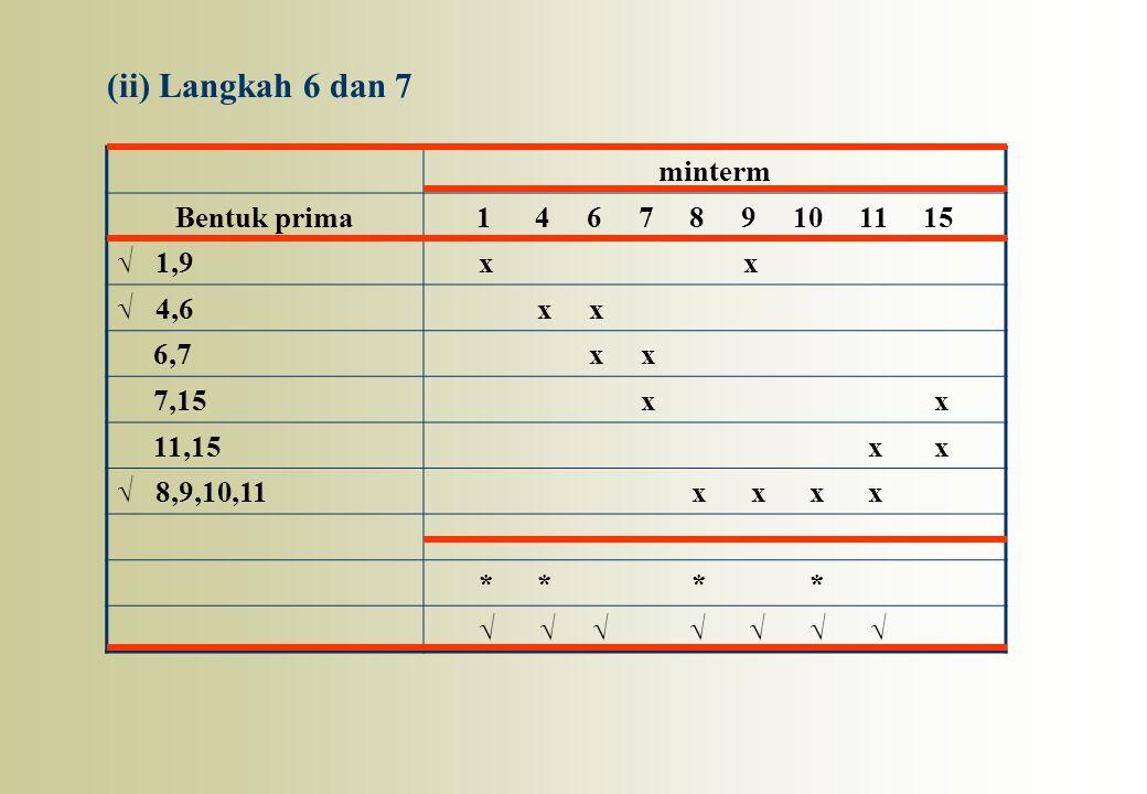 minterm Bentuk prima1 4 6 7 8 9 10 11 15 √ 1,9 x x √ 4,6 x x 6,7 x x 7,15 x x 11,15 x x √ 8,9,10,11 x x x x * * * * √ √ √ √ √ √ √ (ii) Langkah 6 dan 7