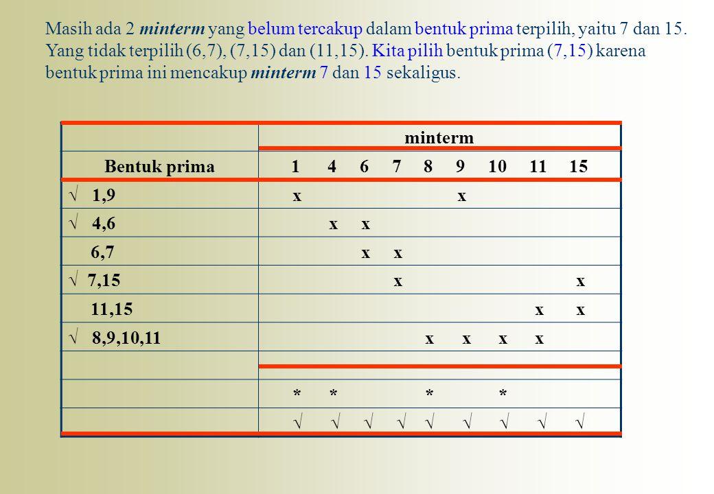 minterm Bentuk prima1 4 6 7 8 9 10 11 15 √ 1,9 x x √ 4,6 x x 6,7 x x √ 7,15 x x 11,15 x x √ 8,9,10,11 x x x x * * * * √ √ √ √ √ √ √ √ √ Masih ada 2 mi
