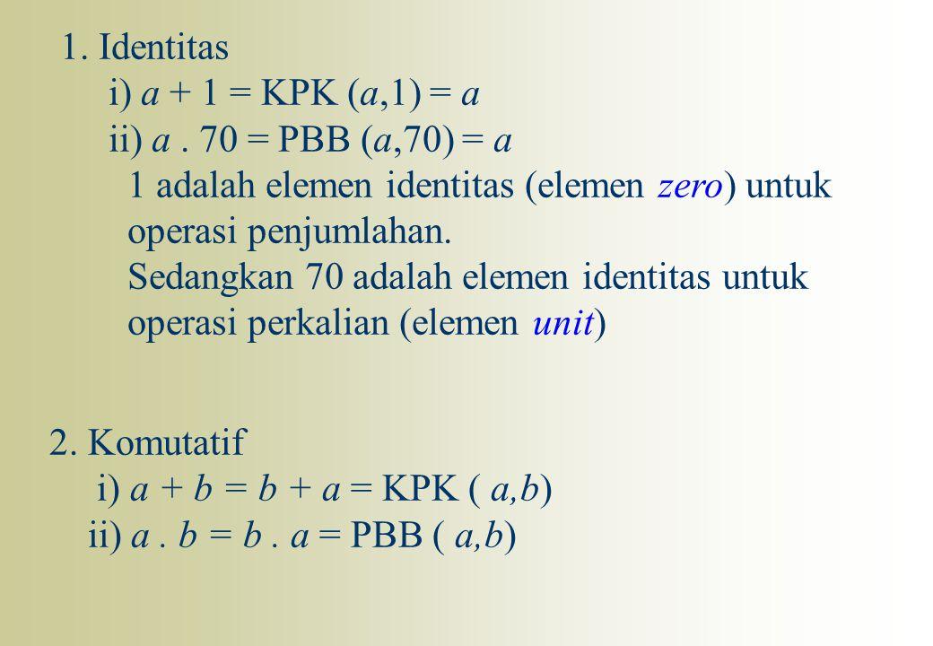 1. Identitas i) a + 1 = KPK (a,1) = a ii) a. 70 = PBB (a,70) = a 1 adalah elemen identitas (elemen zero) untuk operasi penjumlahan. Sedangkan 70 adala