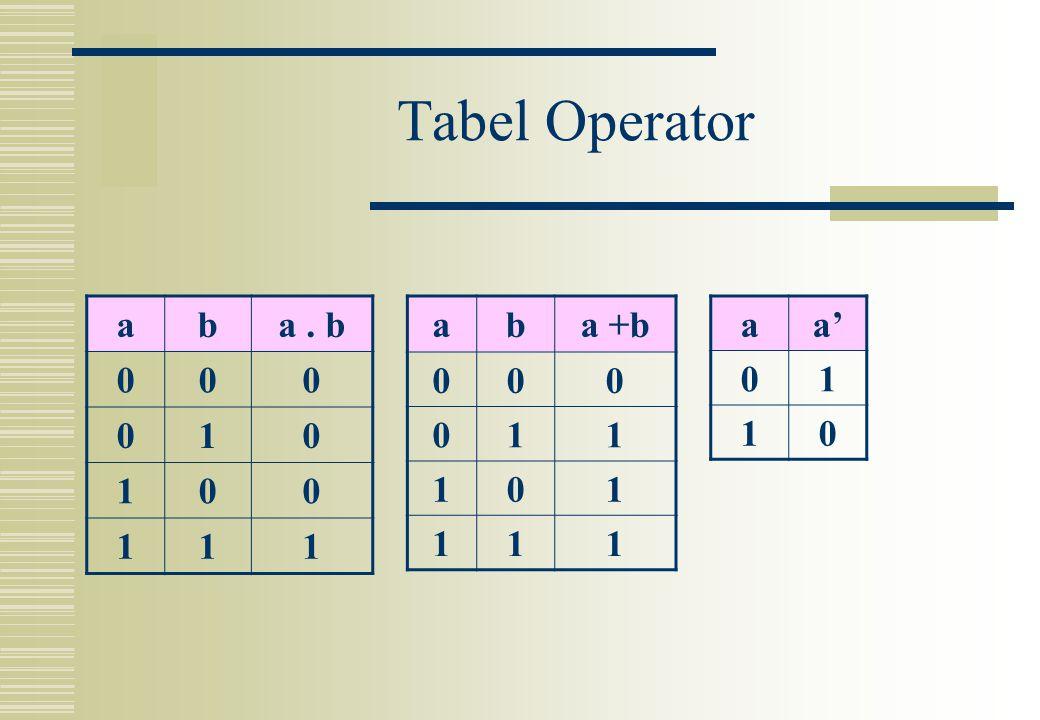 Tabel Operator aba. b 000 010 100 111 aba +b 000 011 101 111 aa' 01 10