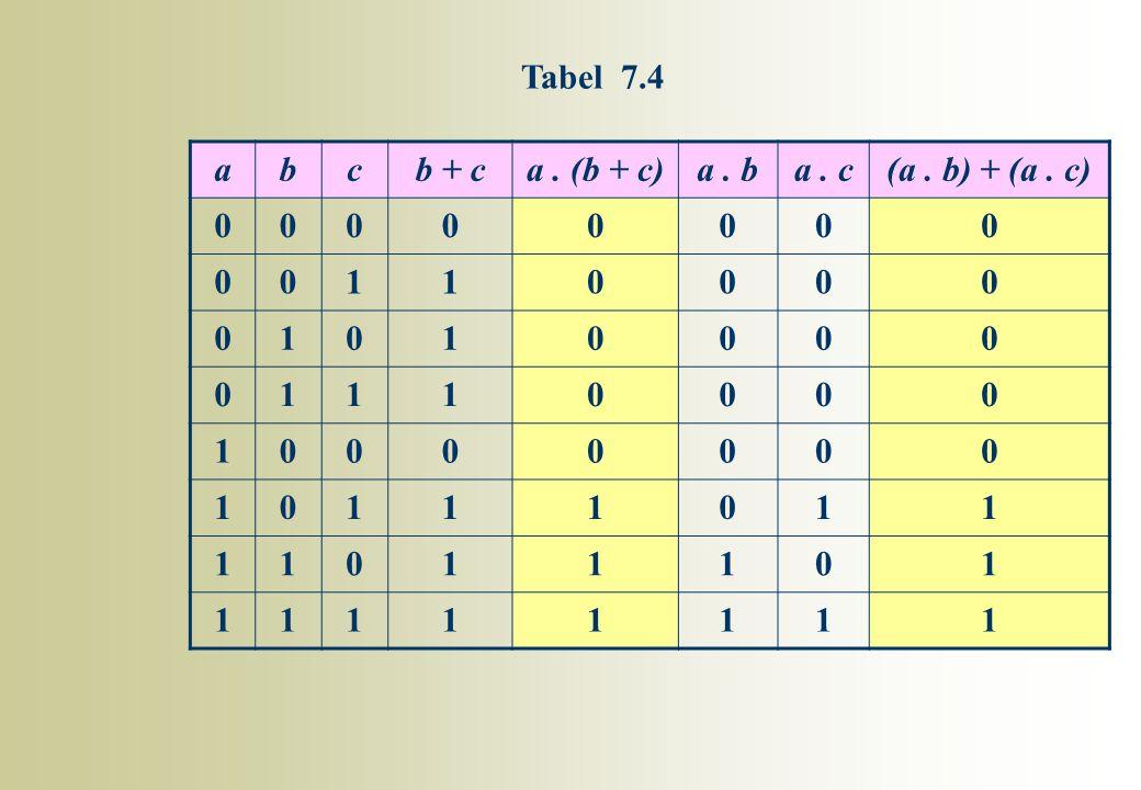 abcb + ca. (b + c)a. ba. c(a. b) + (a. c) 00000000 00110000 01010000 01110000 10000000 10111011 11011101 11111111 Tabel 7.4