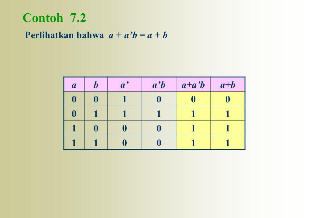 Contoh 7.2 Perlihatkan bahwa a + a'b = a + b aba'a'ba+a'ba+b 001000 011111 100011 110011
