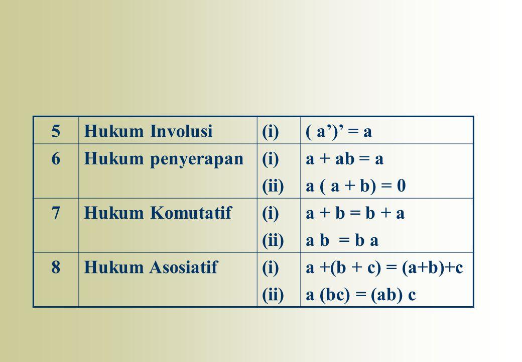 5Hukum Involusi(i)( a')' = a 6Hukum penyerapan(i) (ii) a + ab = a a ( a + b) = 0 7Hukum Komutatif(i) (ii) a + b = b + a a b = b a 8Hukum Asosiatif(i)