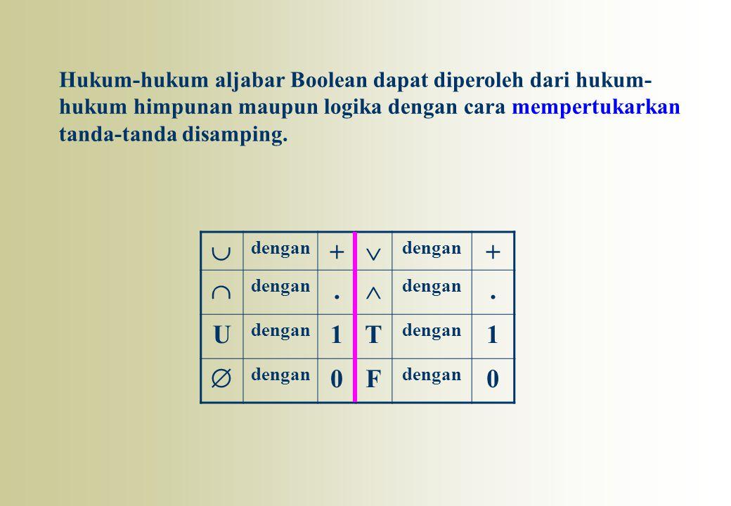  dengan +  + . . U 1T 1  0F 0 Hukum-hukum aljabar Boolean dapat diperoleh dari hukum- hukum himpunan maupun logika dengan cara mempertukarkan tan