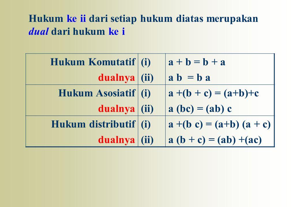 Hukum ke ii dari setiap hukum diatas merupakan dual dari hukum ke i Hukum Komutatif dualnya (i) (ii) a + b = b + a a b = b a Hukum Asosiatif dualnya (