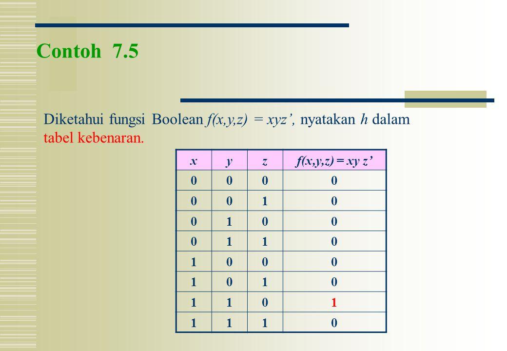 Contoh 7.5 Diketahui fungsi Boolean f(x,y,z) = xyz', nyatakan h dalam tabel kebenaran. xyzf(x,y,z) = xy z' 0000 0010 0100 0110 1000 1010 1101 1110