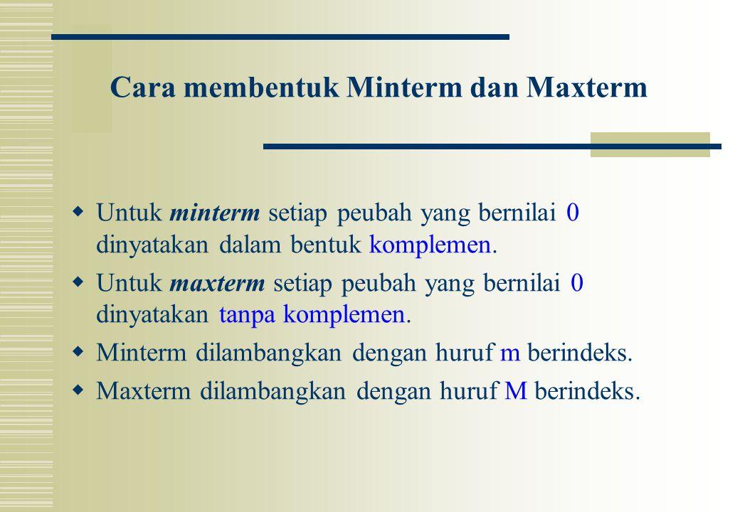 Cara membentuk Minterm dan Maxterm  Untuk minterm setiap peubah yang bernilai 0 dinyatakan dalam bentuk komplemen.  Untuk maxterm setiap peubah yang