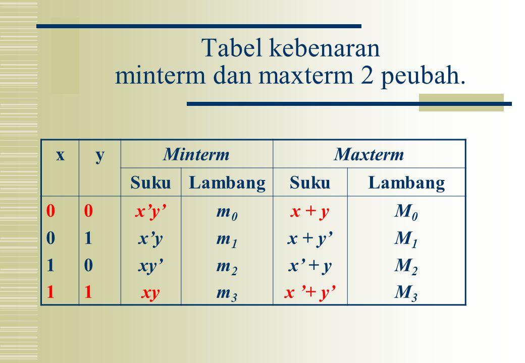 Tabel kebenaran minterm dan maxterm 2 peubah. xyMintermMaxterm SukuLambangSukuLambang 00110011 01010101 x'y' x'y xy' xy m0m1m2m3m0m1m2m3 x + y x + y'