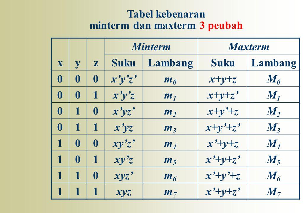 xyz MintermMaxterm SukuLambangSukuLambang 000x'y'z'm0m0 x+y+zM0M0 001x'y'zm1m1 x+y+z'M1M1 010x'yz'm2m2 x+y'+zM2M2 011x'yzm3m3 x+y'+z'M3M3 100xy'z'm4m4