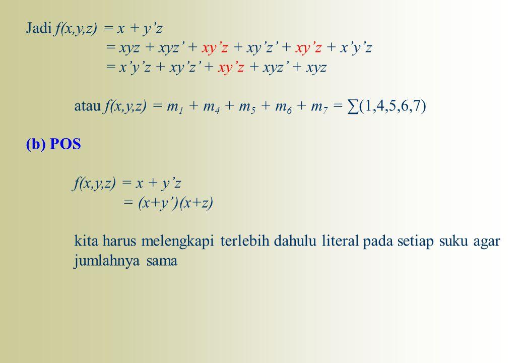 Jadi f(x,y,z) = x + y'z = xyz + xyz' + xy'z + xy'z' + xy'z + x'y'z = x'y'z + xy'z' + xy'z + xyz' + xyz atau f(x,y,z) = m 1 + m 4 + m 5 + m 6 + m 7 = ∑