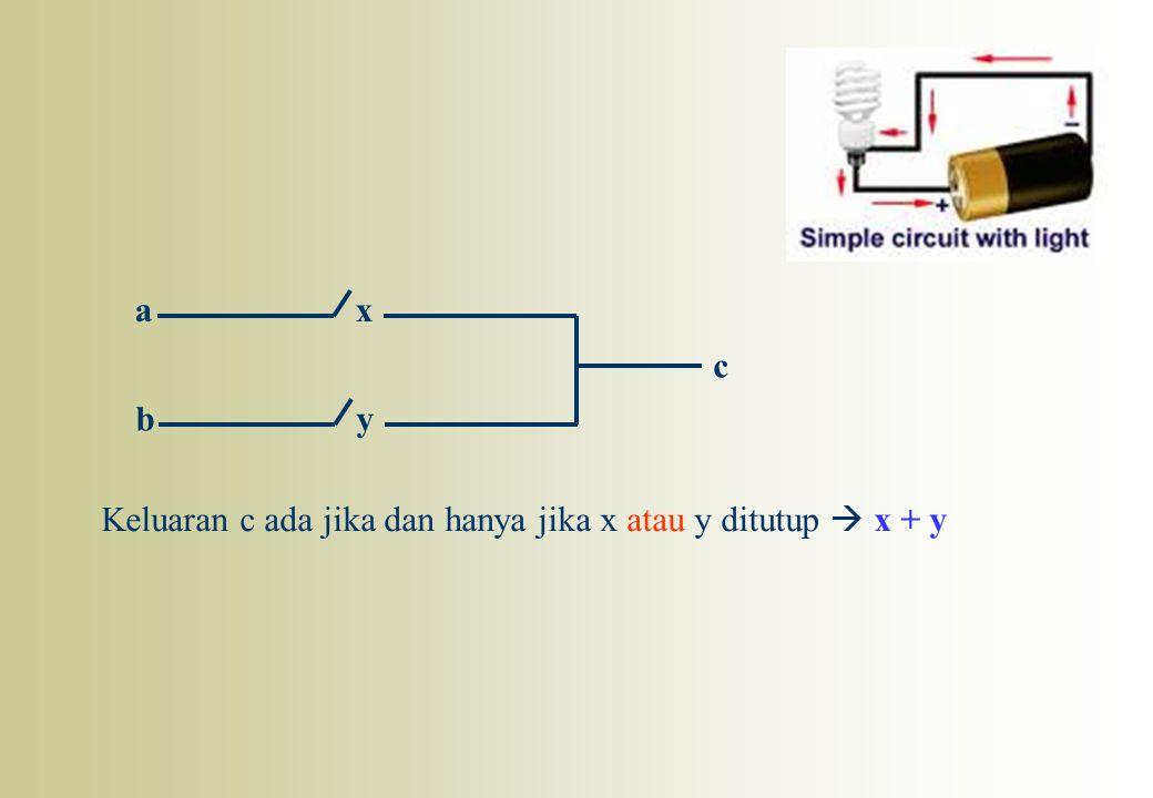 ax by c Keluaran c ada jika dan hanya jika x atau y ditutup  x + y