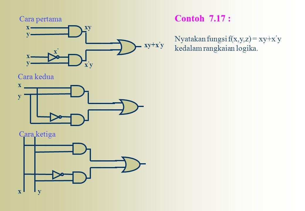x y x y x'x' xy x'yx'y xy+x ' y Contoh 7.17 : Nyatakan fungsi f(x,y,z) = xy+x ' y kedalam rangkaian logika. Cara pertama Cara ketiga Cara kedua y y x