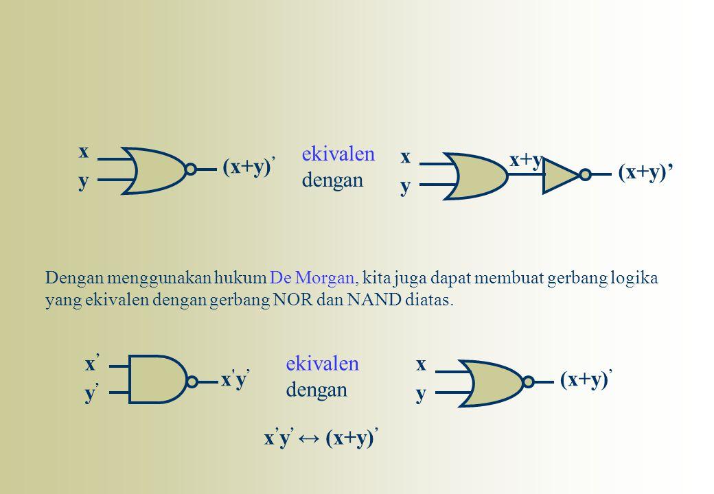 x y (x+y) ' y'y' x'x' x'y'x'y' ekivalen dengan x y x+y (x+y)' Dengan menggunakan hukum De Morgan, kita juga dapat membuat gerbang logika yang ekivalen