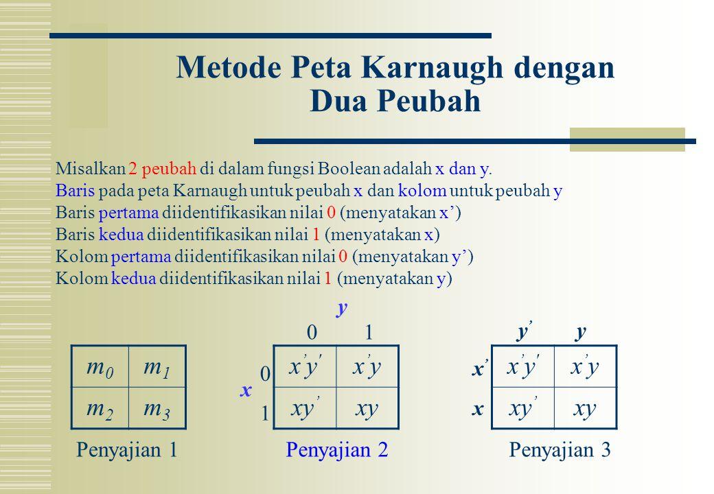 Metode Peta Karnaugh dengan Dua Peubah m0m0 m1m1 m2m2 m3m3 x'y'x'y' x'yx'y xy ' xy x'y'x'y' x'yx'y xy ' xy Penyajian 1Penyajian 2Penyajian 3 0 1 01 x