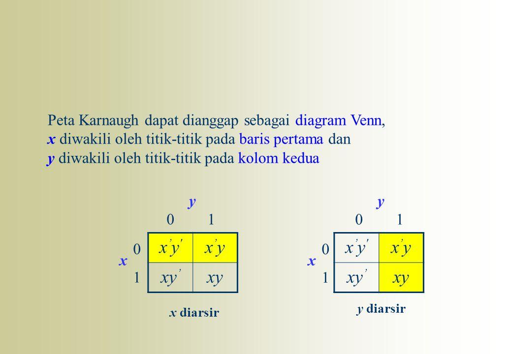 x'y'x'y' x'yx'y xy ' xy x'y'x'y' x'yx'y xy ' xy 0 1 01 x y 0 1 01 x y x diarsir y diarsir Peta Karnaugh dapat dianggap sebagai diagram Venn, x diwakil