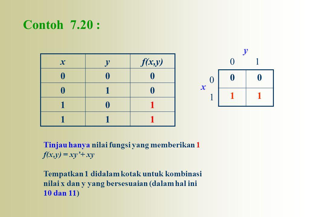 Contoh 7.20 : xyf(x,y) 000 010 101 111 00 11 0 1 01 x y Tinjau hanya nilai fungsi yang memberikan 1 f(x,y) = xy'+ xy Tempatkan 1 didalam kotak untuk k