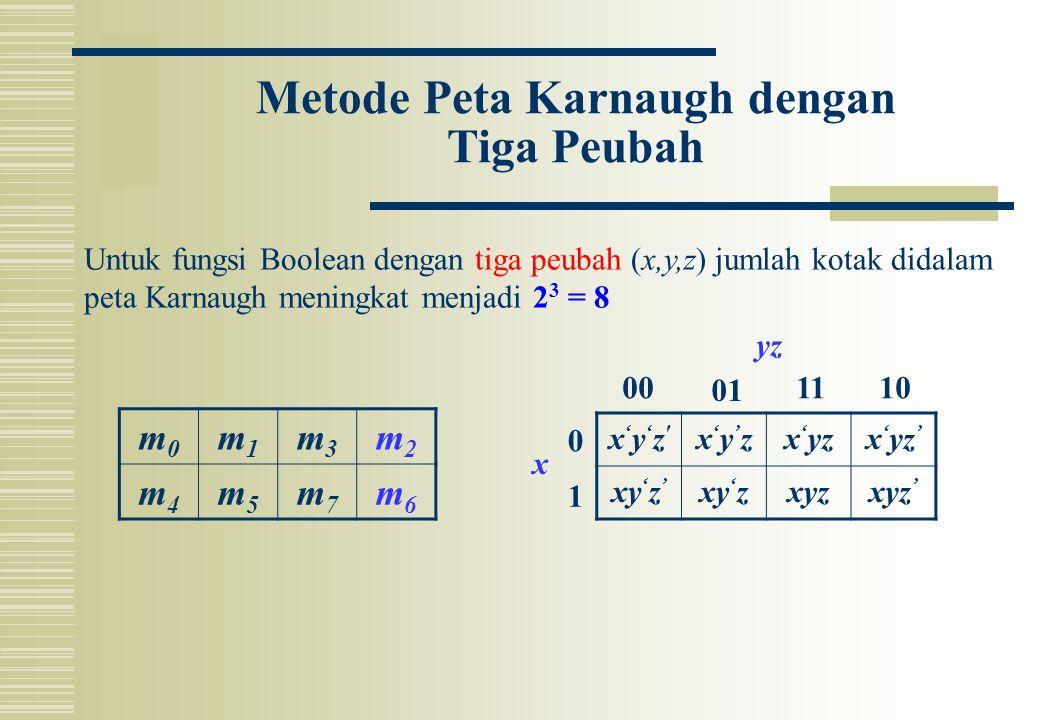 Metode Peta Karnaugh dengan Tiga Peubah m0m0 m1m1 m3m3 m2m2 m4m4 m5m5 m7m7 m6m6 x'y'z'x'y'z' x'y'zx'y'zx ' yzx ' yz ' xy ' z ' xy ' zxyzxyz ' 0 1 00 0