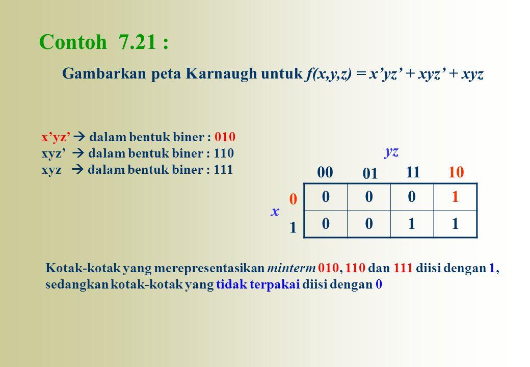 Contoh 7.21 : 0001 0011 0 1 00 01 1110 x yz Gambarkan peta Karnaugh untuk f(x,y,z) = x'yz' + xyz' + xyz x'yz'  dalam bentuk biner : 010 xyz'  dalam