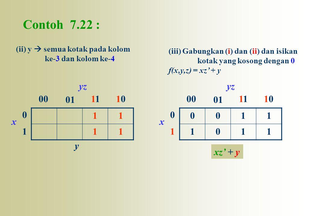 Contoh 7.22 : 0011 1011 0 1 00 01 11010 x yz (ii) y  semua kotak pada kolom ke-3 dan kolom ke-4 11 11 0 1 00 01 11010 x yz (iii) Gabungkan (i) dan (i