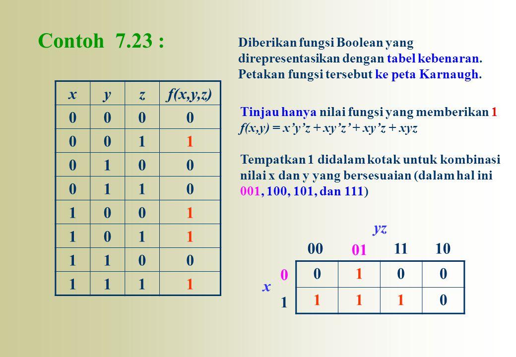 Contoh 7.23 : xyzf(x,y,z) 0000 0011 0100 0110 1001 1011 1100 1111 0100 1110 0 1 00 01 1110 x yz Tinjau hanya nilai fungsi yang memberikan 1 f(x,y) = x