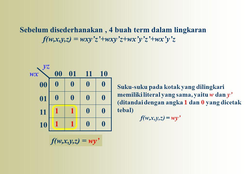 00 01 11 10 00011110wx yz 0000 0000 1100 1100 Sebelum disederhanakan, 4 buah term dalam lingkaran f(w,x,y,z) = wxy'z'+wxy'z+wx'y'z'+wx'y'z f(w,x,y,z)