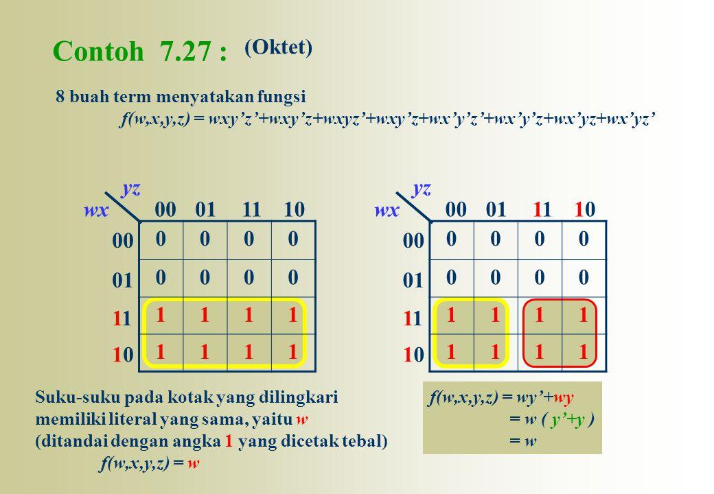 00 01 1 1010 00011110wx yz 0000 0000 1111 1111 Contoh 7.27 : (Oktet) 00 01 1 1010 000111010wx yz 0000 0000 1111 1111 8 buah term menyatakan fungsi f(w