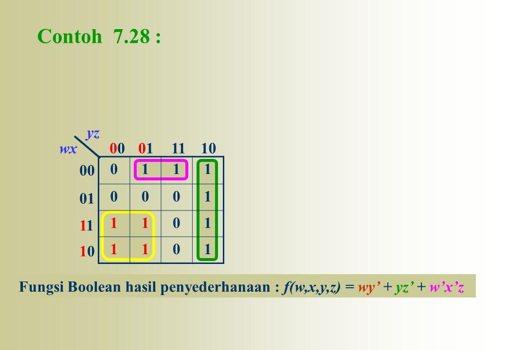00 01 1 1010 001011110wx yz 0111 0001 1101 1101 Contoh 7.28 : Fungsi Boolean hasil penyederhanaan : f(w,x,y,z) = wy' + yz' + w'x'z