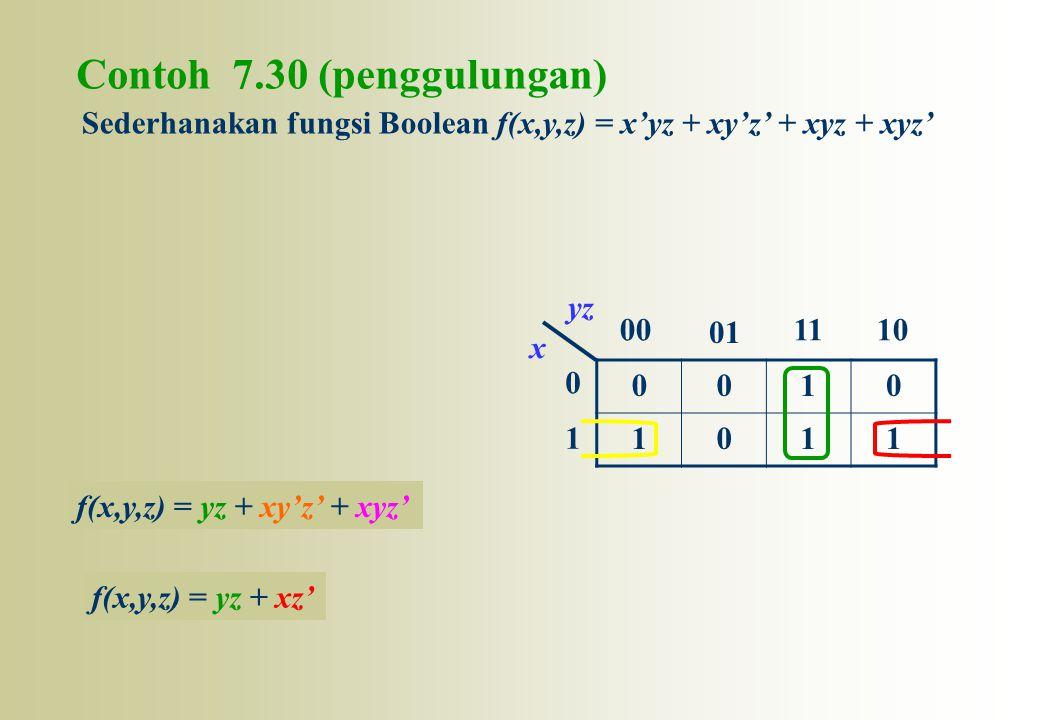 Contoh 7.30 (penggulungan) 0010 1011 0 1 00 01 1110 x yz Sederhanakan fungsi Boolean f(x,y,z) = x'yz + xy'z' + xyz + xyz' f(x,y,z) = yz + xy'z' + xyz'