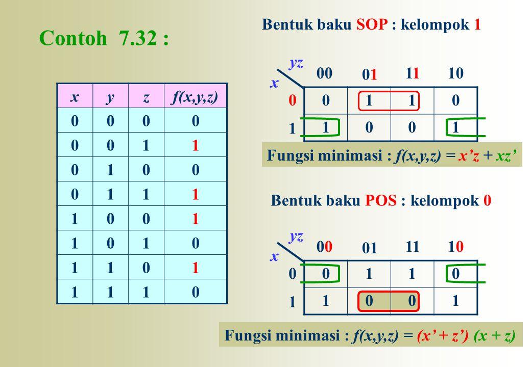 Contoh 7.32 : xyzf(x,y,z) 0000 0011 0100 0111 1001 1010 1101 1110 0 1 00 0101 110 x yz 0 1 0 01 111010 x yz 0110 1001 0110 1001 Bentuk baku SOP : kelo