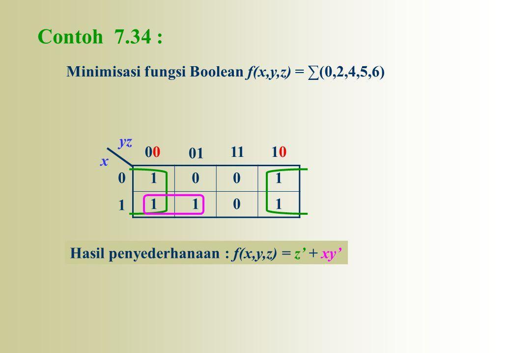 Contoh 7.34 : 1001 1101 0 1 0 01 111010 x yz Minimisasi fungsi Boolean f(x,y,z) = ∑(0,2,4,5,6) Hasil penyederhanaan : f(x,y,z) = z' + xy'
