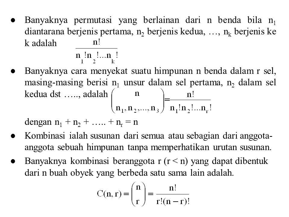 Banyaknya permutasi yang berlainan dari n benda bila n 1 diantarana berjenis pertama, n 2 berjenis kedua, …, n k berjenis ke k adalah Banyaknya cara m