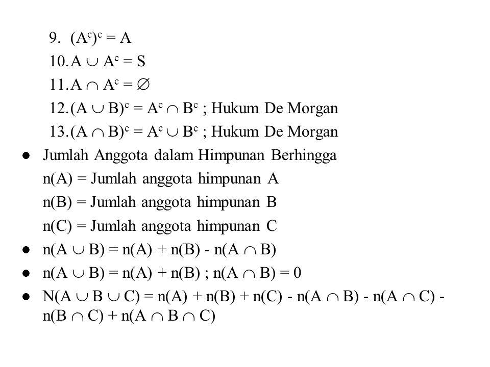 9.(A c ) c = A 10.A  A c = S 11.A  A c =  12.(A  B) c = A c  B c ; Hukum De Morgan 13.(A  B) c = A c  B c ; Hukum De Morgan Jumlah Anggota dala