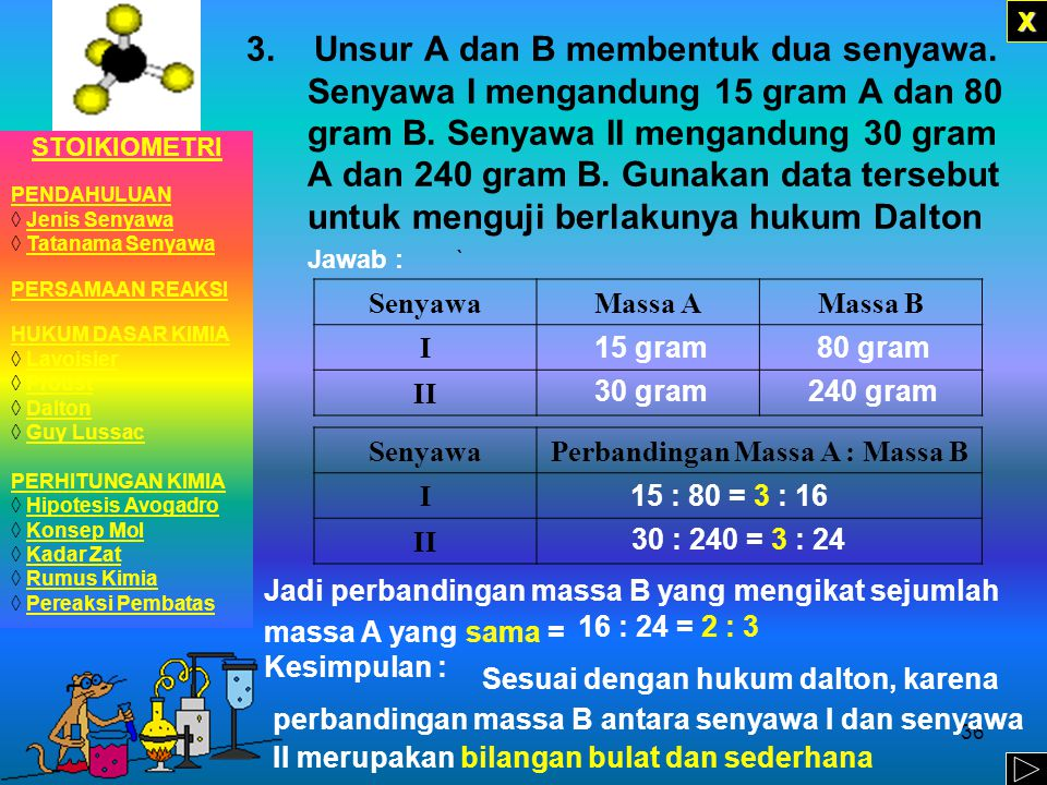 35 Jadi perbandingan massa oksigen yang mengikat sejumlah unsur karbon yang sama = Kesimpulan : XXXX SenyawaMassa KarbonMassa Oksigen CO0,12 gram0,16