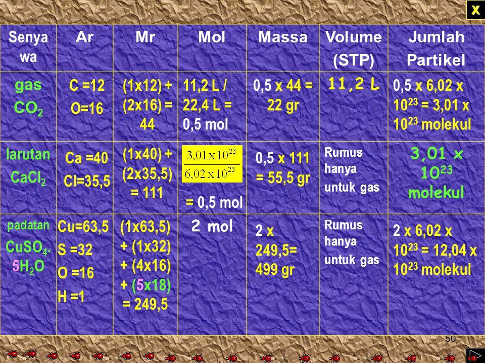 49 Latihan XXXX Senya wa ArMrMOLMassaVolume (STP) Jumlah Partikel Uap H 2 O 0,01 mol Larutan H 2 SO 4 4,9 g (1x2) + (1x32) + (4x16) = 98 (1x 2) + (16x