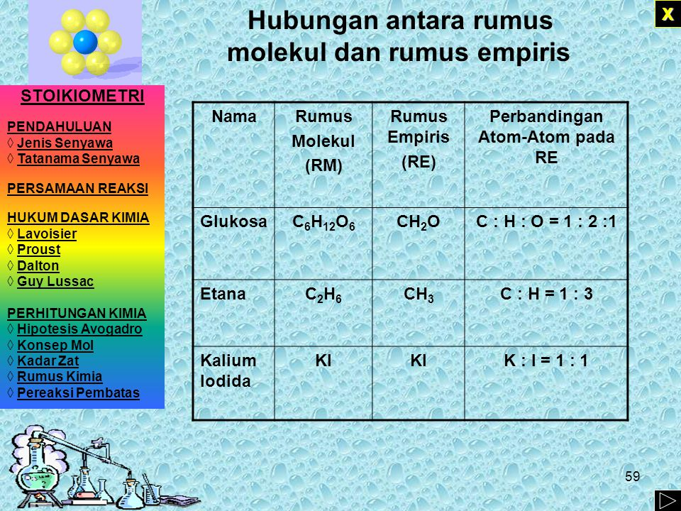 ) 58 6C12H 6O Misalkan rumus empiris Glukosa (C 6 H 12 O 6 ) adalah CH 2 O ini menunjukkan jumlah atom karbon, hidrogen, dan oksigen memiliki perbandingan 1 : 2 : 1 1 : 2 : 1