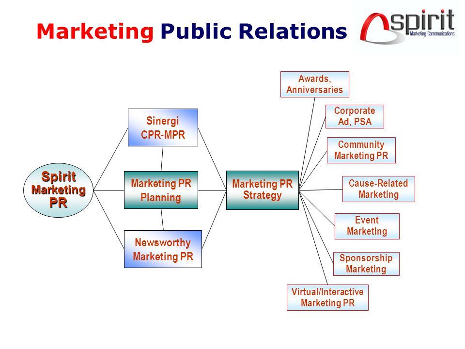 AB C Public Relations Strategic/Corporate Marketing Strategic Marketing Public Relations SMPR A = Strategic PR/ Corporate PR B = Strategic/Corporate Marketing C = Marketing Public Relations SMPR = Strategic Marketing Public Relations